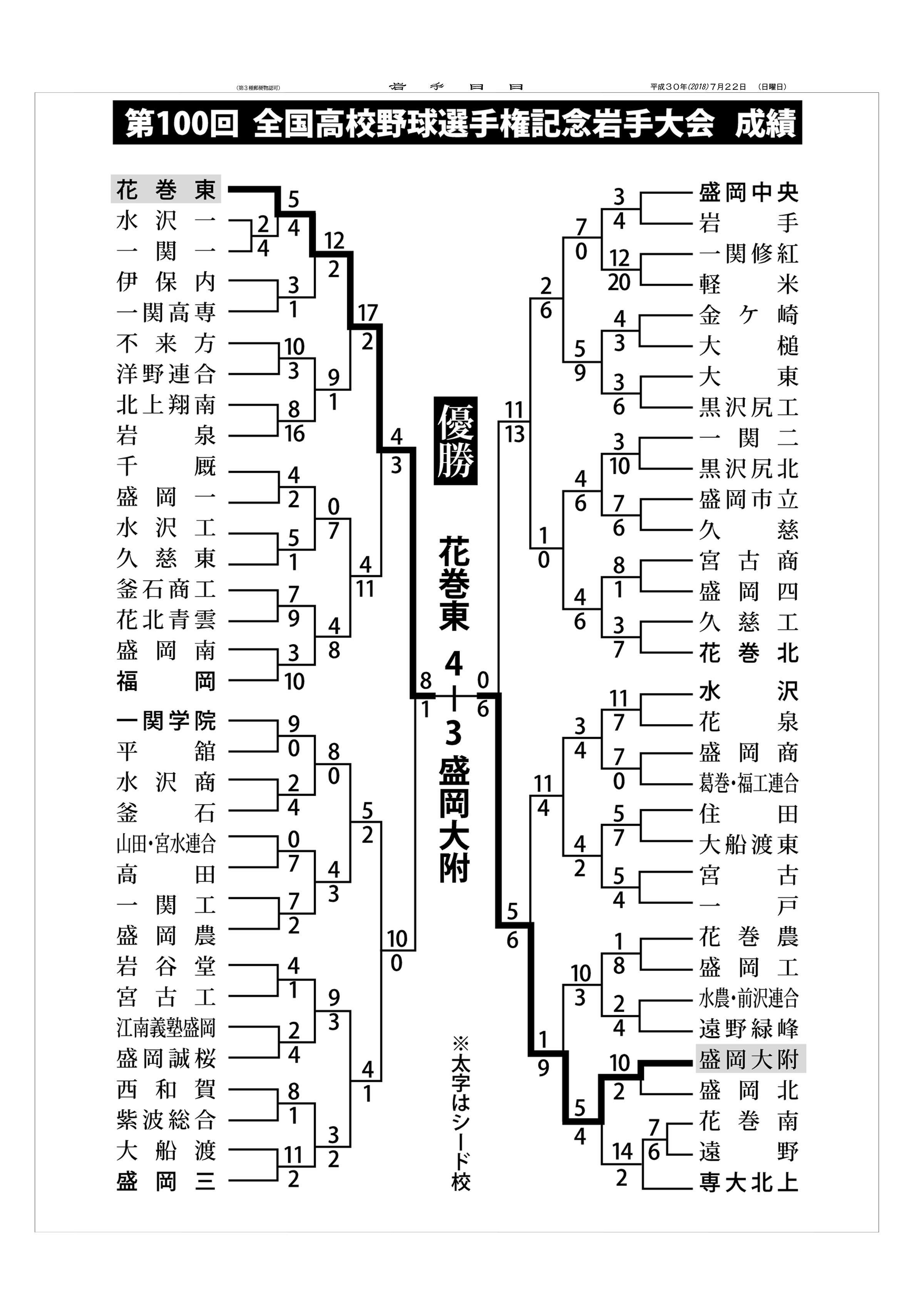 花巻東、甲子園へ2018夏