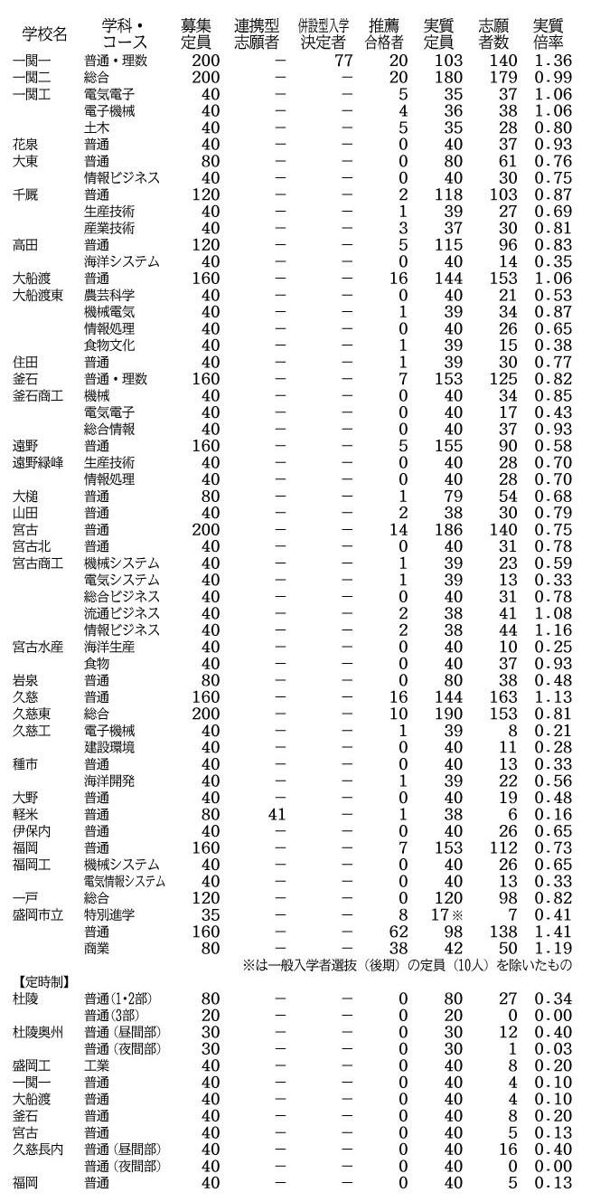 岩手 県 公立 高校 入試 2021 倍率